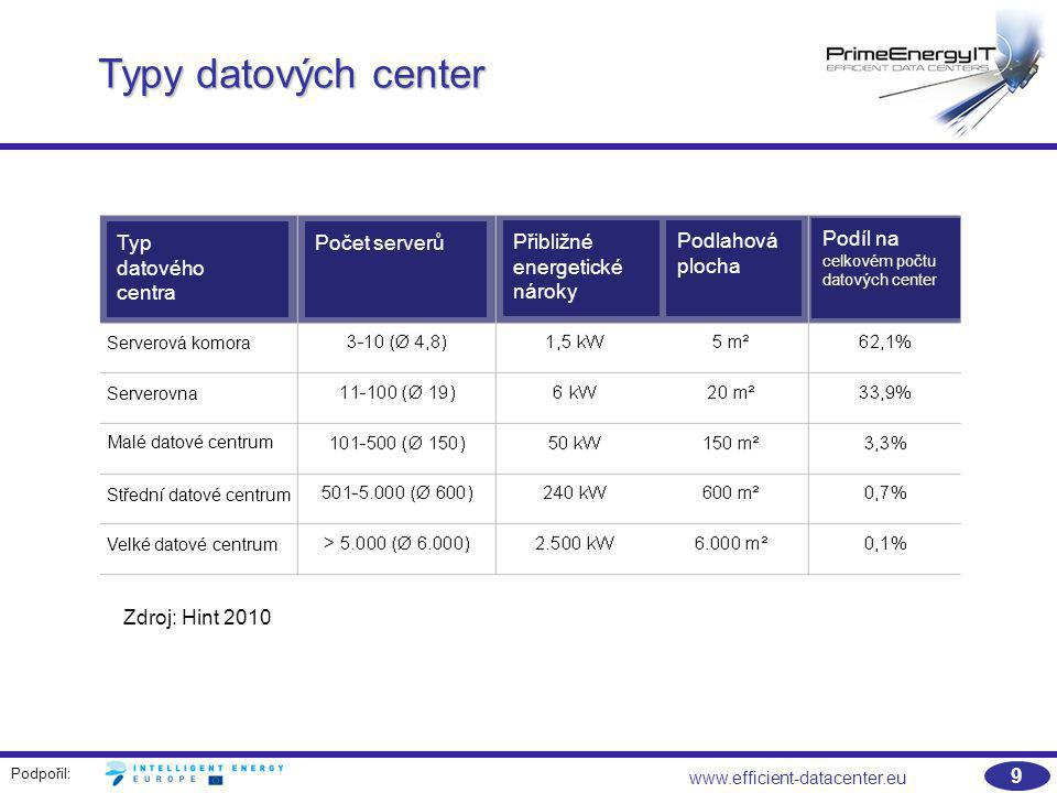 Podpořil: www.efficient-datacenter.eu 9 Typy datových center Zdroj: Hint 2010 Typ datového centra Počet serverů Přibližné energetické nároky Podlahová