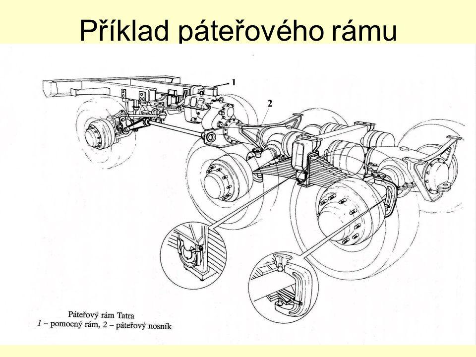 Příklad páteřového rámu