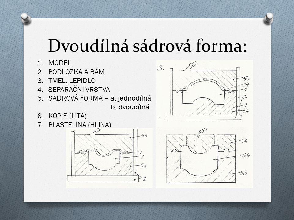 Dvoudílná sádrová forma: 1.MODEL 2.PODLOŽKA A RÁM 3.TMEL, LEPIDLO 4.SEPARAČNÍ VRSTVA 5.SÁDROVÁ FORMA – a, jednodílná b, dvoudílná 6.KOPIE (LITÁ) 7.PLASTELÍNA (HLÍNA)