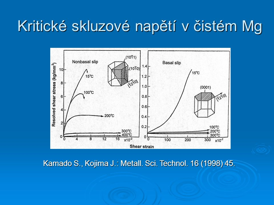 Kritické skluzové napětí v čistém Mg Kamado S., Kojima J.: Metall. Sci. Technol. 16 (1998) 45.