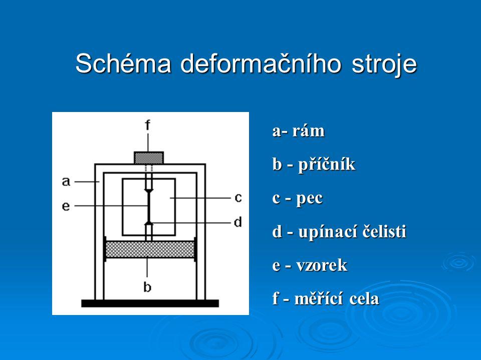 a- rám b - příčník c - pec d - upínací čelisti e - vzorek f - měřící cela Schéma deformačního stroje