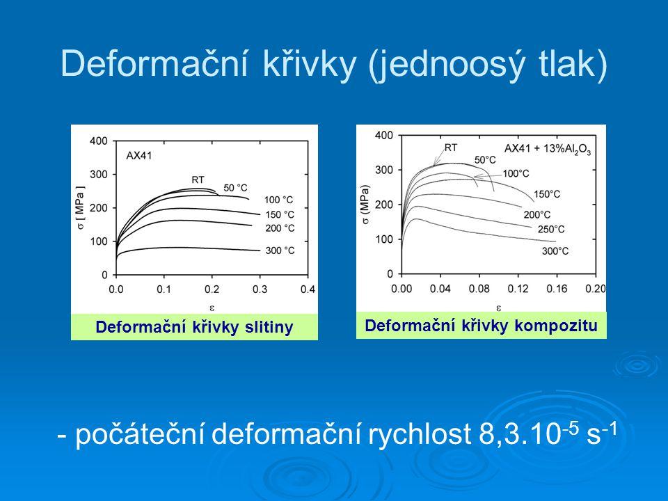Deformační křivky (jednoosý tlak) - počáteční deformační rychlost 8,3.10 -5 s -1 Deformační křivky kompozitu Deformační křivky slitiny