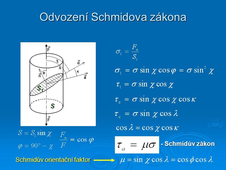 Odvození Schmidova zákona - Schmidův zákon Schmidův orientační faktor Schmidův orientační faktor S S1S1
