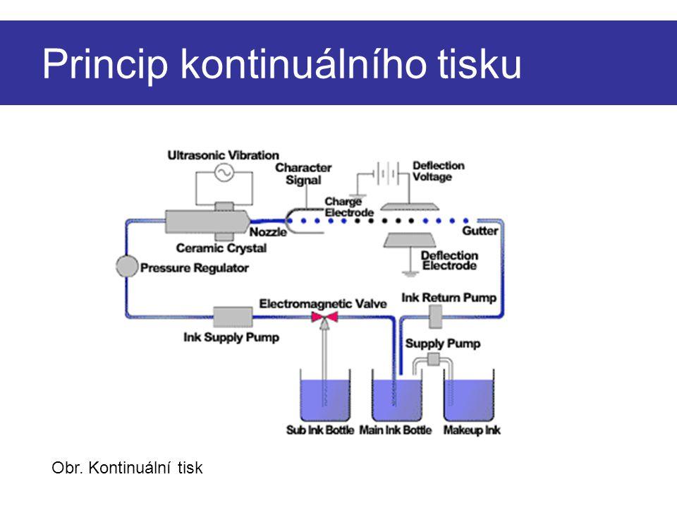 Princip kontinuálního tisku Obr. Kontinuální tisk