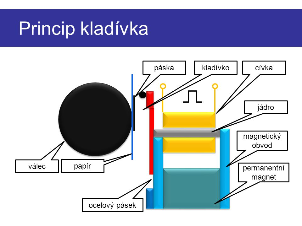 Princip kladívka válec papír ocelový pásek páskacívka jádro magnetický obvod permanentní magnet kladívko