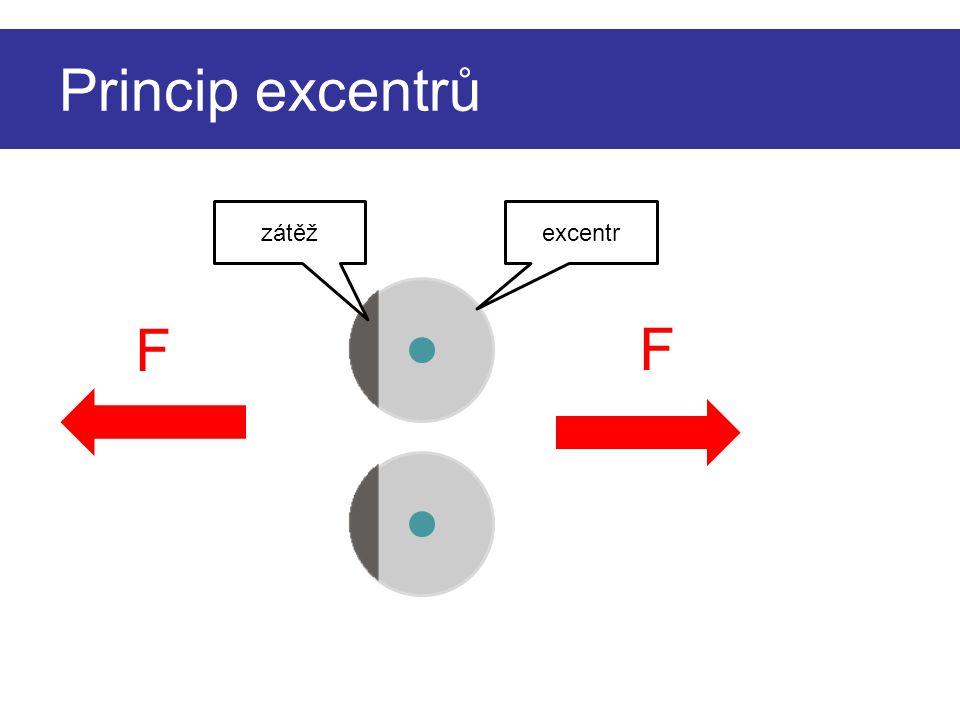 Princip excentrů F F excentrzátěž