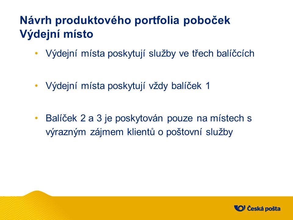 Návrh produktového portfolia poboček Výdejní místo Výdejní místa poskytují služby ve třech balíčcích Výdejní místa poskytují vždy balíček 1 Balíček 2