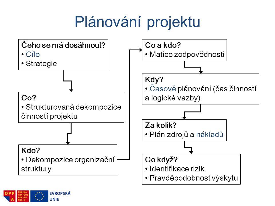 Plánování projektu cíle, výstupy, přínosy 2 Vytvoření projektu 3 Odhad rizik 5 Kontrola a hodnocení 6 Rozpočet a finance 1 Problém 4