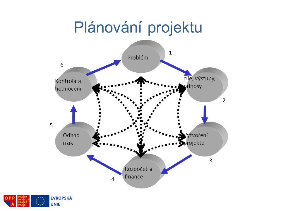 Řízení nákladů projektu Cíl: zajistit dokončení dle rozpočtu 1.
