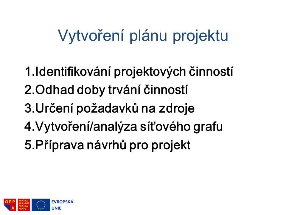 Předmětový rozpad projektpříprava Kurs I.- Projektová příprava motivaceodměňování Kurs II.