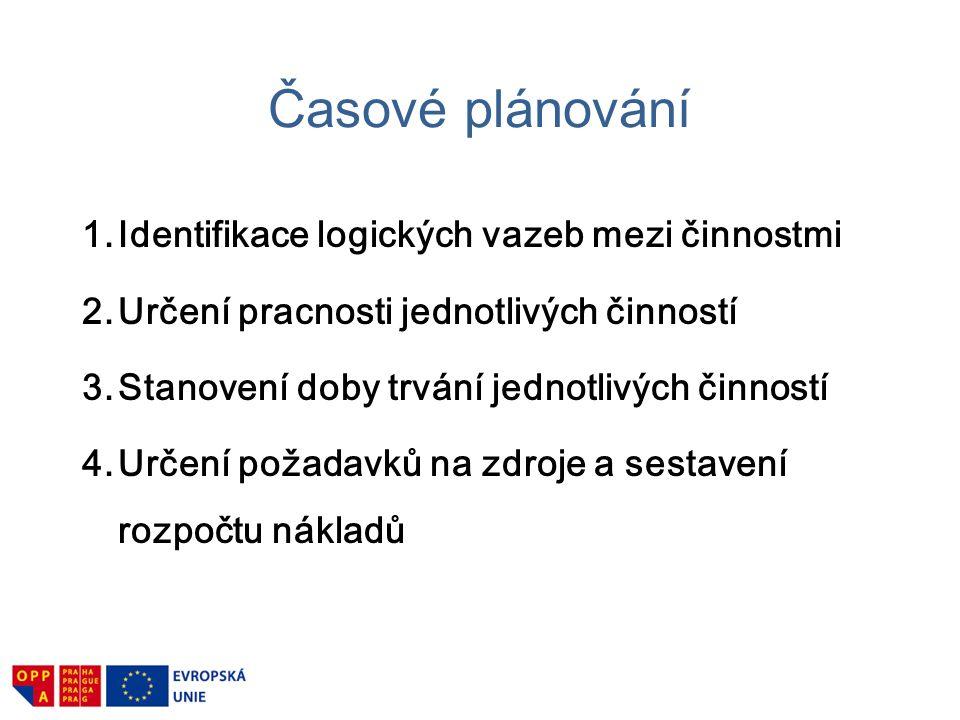 Plánování projektu Vkládání rezerv.