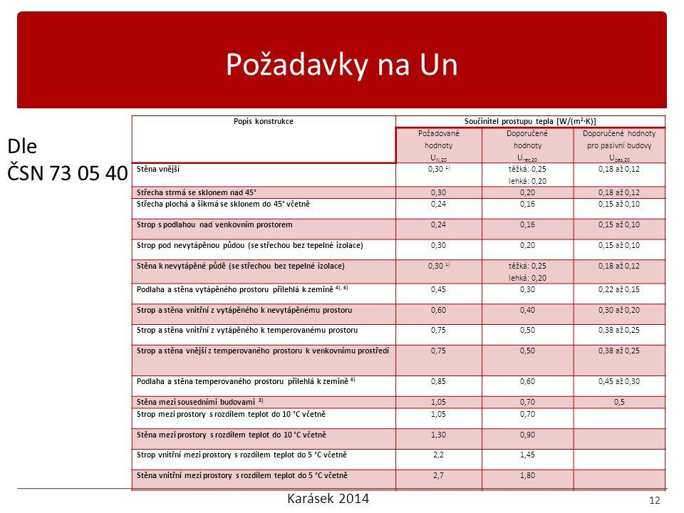 Karásek 2014 12 Dle ČSN 73 05 40 Požadavky na Un Popis konstrukceSoučinitel prostupu tepla [W/(m 2 ·K)] Požadované hodnoty U N,20 Doporučené hodnoty U