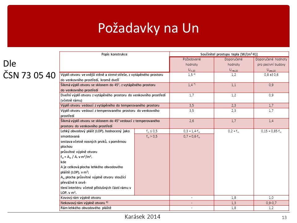 Karásek 2014 13 Dle ČSN 73 05 40 Požadavky na Un Popis konstrukceSoučinitel prostupu tepla [W/(m 2 ·K)] Požadované hodnoty U N,20 Doporučené hodnoty U