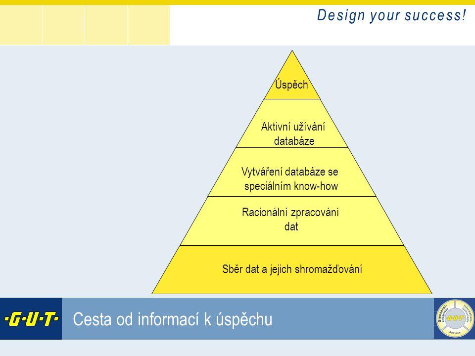 D e s i g n y o u r s u c c e s s ! GIesserei Umwelt Technik GmbH Cesta od informací k úspěchu Úspěch Aktivní užívání databáze Vytváření databáze se s