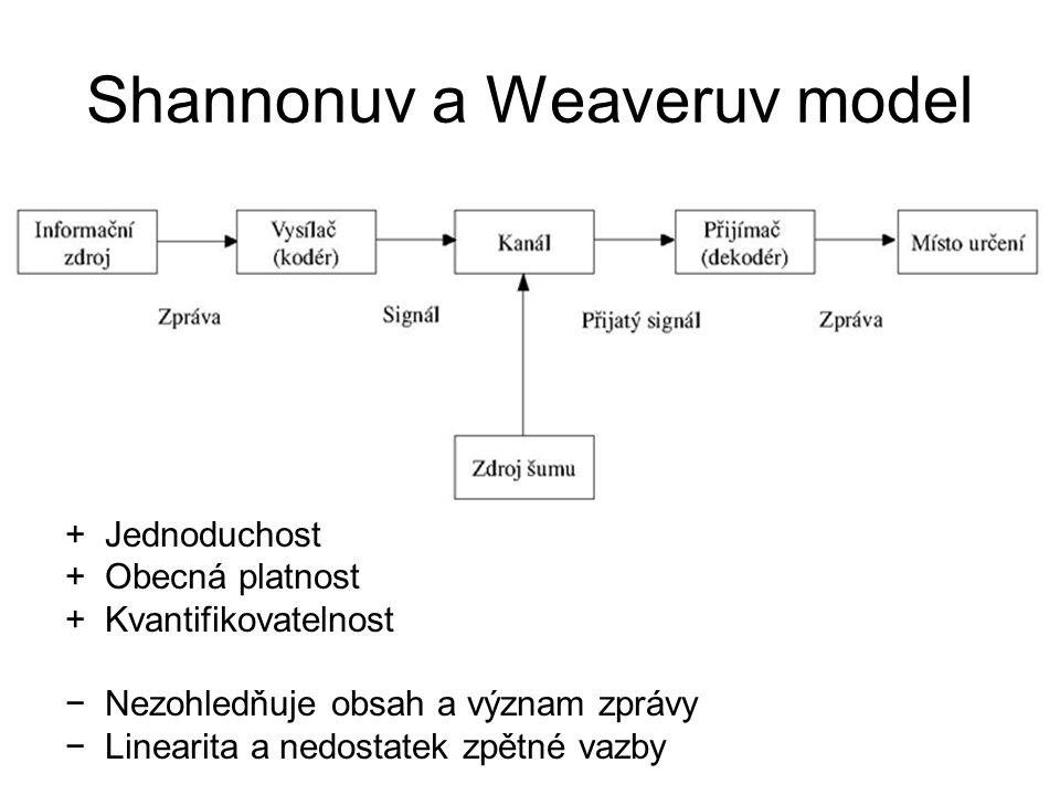 Shannonuv a Weaveruv model +Jednoduchost +Obecná platnost +Kvantifikovatelnost −Nezohledňuje obsah a význam zprávy −Linearita a nedostatek zpětné vazb