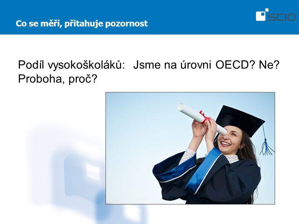 Co se měří, přitahuje pozornost Podíl vysokoškoláků: Jsme na úrovni OECD? Ne? Proboha, proč?