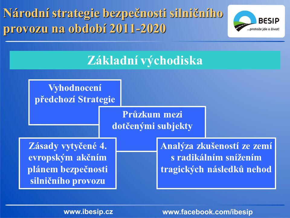 Národní strategie bezpečnosti silničního provozu na období 2011-2020 Základní východiska Vyhodnocení předchozí Strategie Průzkum mezi dotčenými subjekty Analýza zkušeností ze zemí s radikálním snížením tragických následků nehod Zásady vytyčené 4.
