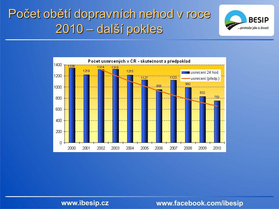 Počet obětí dopravních nehod v roce 2010 – další pokles