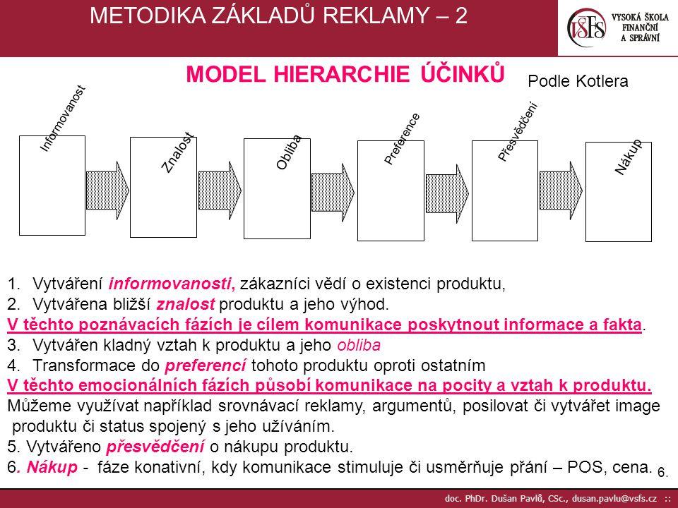6.6. doc. PhDr. Dušan Pavlů, CSc., dusan.pavlu@vsfs.cz :: METODIKA ZÁKLADŮ REKLAMY – 2 Informovanost Znalost Obliba Preference Přesvědčení Nákup MODEL