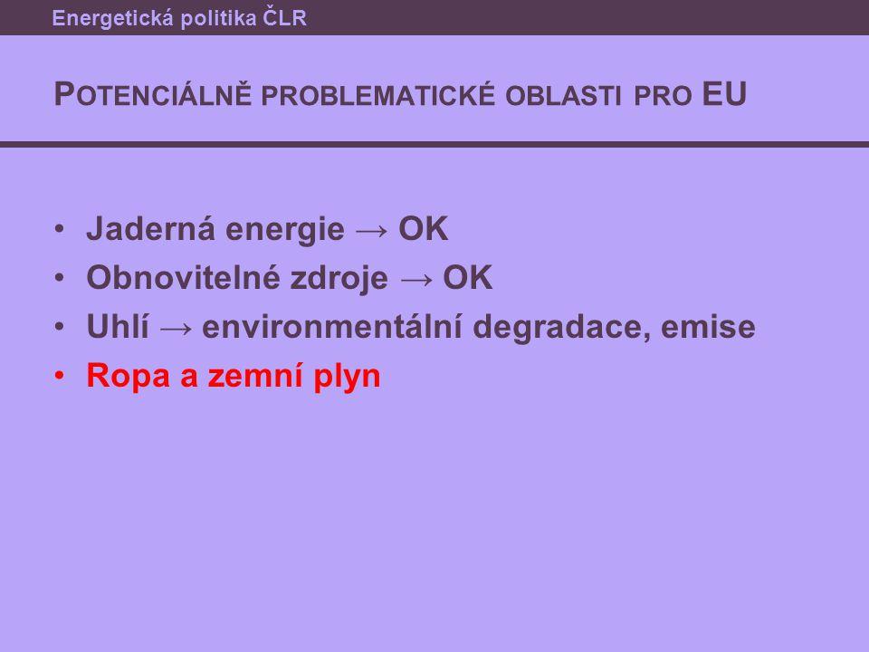 P OTENCIÁLNĚ PROBLEMATICKÉ OBLASTI PRO EU Jaderná energie → OK Obnovitelné zdroje → OK Uhlí → environmentální degradace, emise Ropa a zemní plyn Energ
