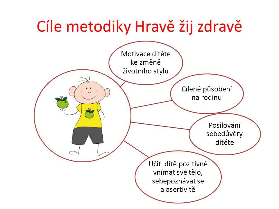 Cíle metodiky Hravě žij zdravě Cílené působení na rodinu Motivace dítěte ke změně životního stylu Posilování sebedůvěry dítěte Učit dítě pozitivně vnímat své tělo, sebepoznávat se a asertivitě