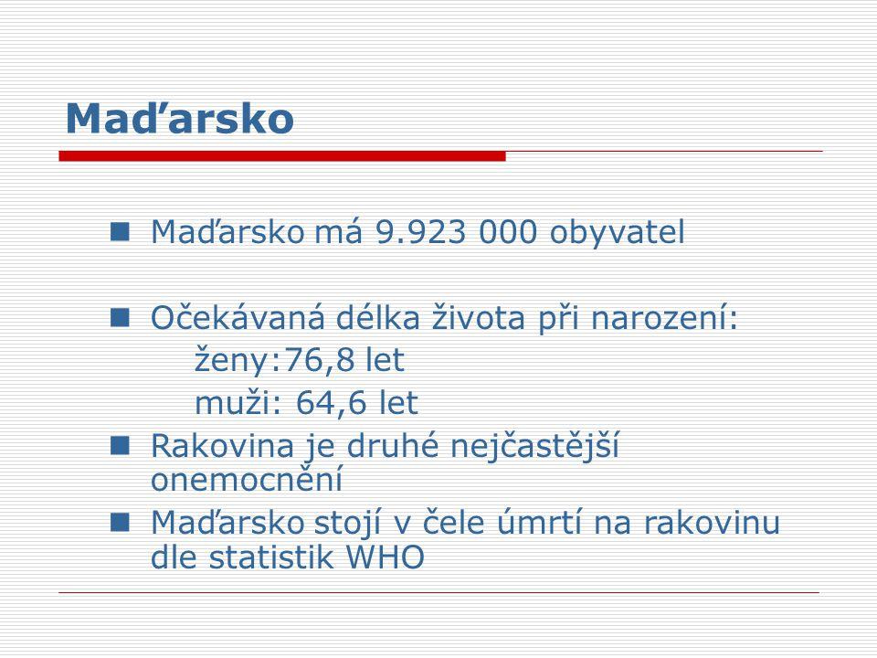 Maďarsko Maďarsko má 9.923 000 obyvatel Očekávaná délka života při narození: ženy:76,8 let muži: 64,6 let Rakovina je druhé nejčastější onemocnění Maď