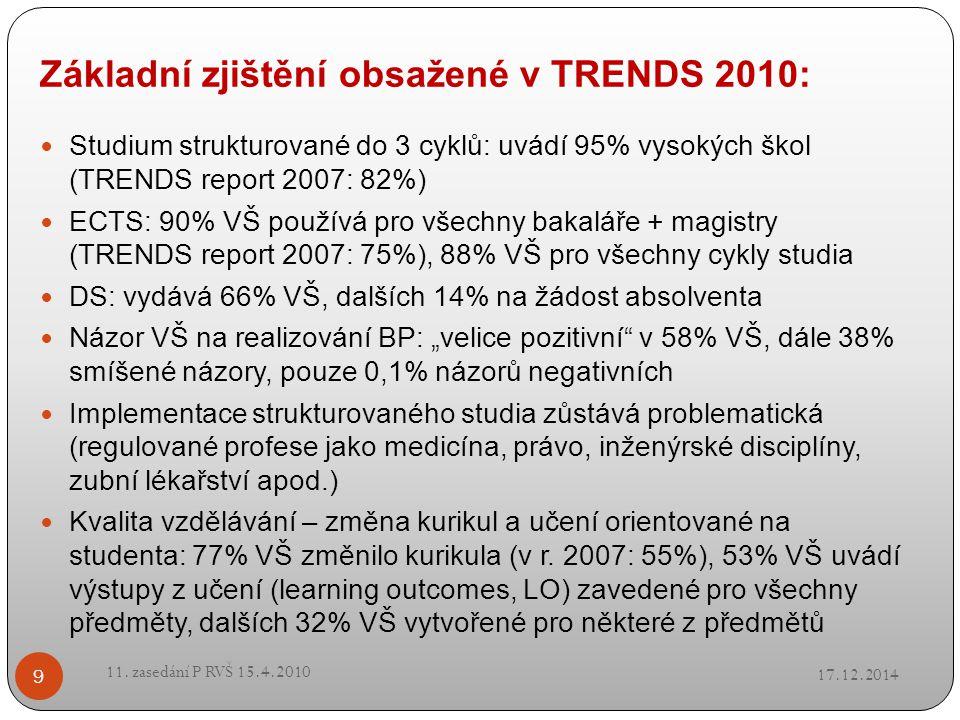 Základní zjištění obsažené v TRENDS 2010: 17.12.2014 11. zasedání P RVŠ 15.4.2010 9 Studium strukturované do 3 cyklů: uvádí 95% vysokých škol (TRENDS