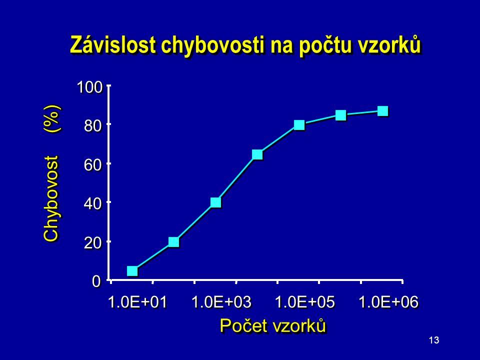 12 Prezentace dat a grafů ● K prezentaci dat používejte grafy, nikoli tabulky. ● Prezentujte jen jednoduché a přehledné grafy. ● V grafech nepoužívejt