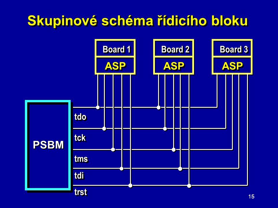14 Prezentace diagramů a schémat ● Prezentujte jen jednoduché a přehledné diagramy. ● V prezentaci preferujte bloková (skupinová) schémata před podrob