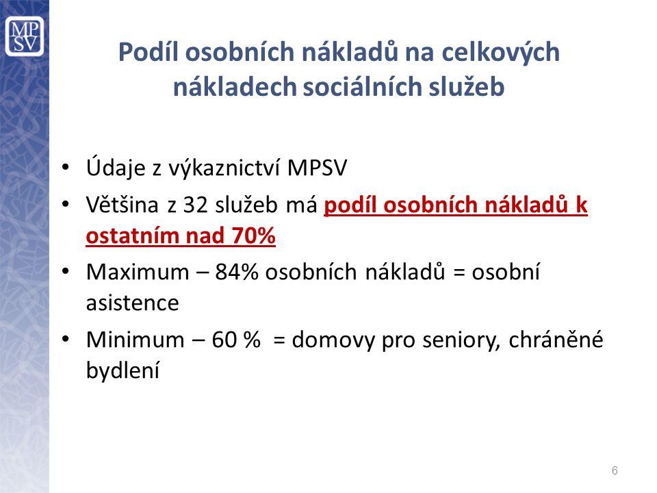 Podíl osobních nákladů na celkových nákladech sociálních služeb Údaje z výkaznictví MPSV Většina z 32 služeb má podíl osobních nákladů k ostatním nad 70% Maximum – 84% osobních nákladů = osobní asistence Minimum – 60 % = domovy pro seniory, chráněné bydlení 6