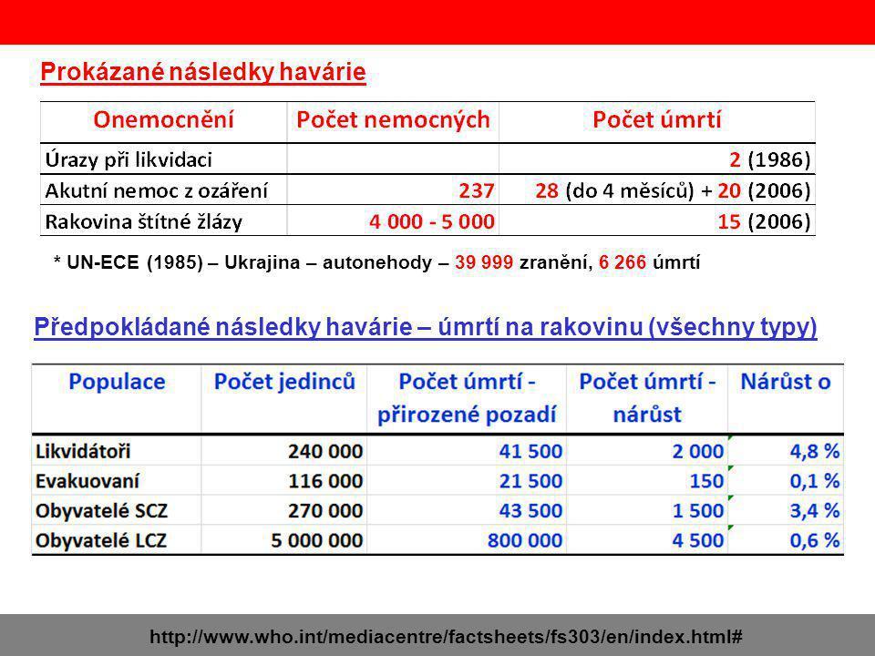 Prokázané následky havárie * UN-ECE (1985) – Ukrajina – autonehody – 39 999 zranění, 6 266 úmrtí Předpokládané následky havárie – úmrtí na rakovinu (všechny typy)