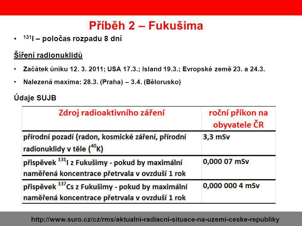 131 I – poločas rozpadu 8 dní http://www.suro.cz/cz/rms/aktualni-radiacni-situace-na-uzemi-ceske-republiky Údaje SUJB Šíření radionuklidů Začátek úniku 12.