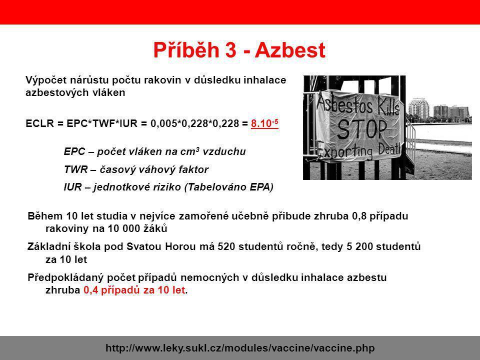 Výpočet nárůstu počtu rakovin v důsledku inhalace azbestových vláken ECLR = EPC*TWF*IUR = 0,005*0,228*0,228 = 8.10 -5 Příběh 3 - Azbest EPC – počet vl