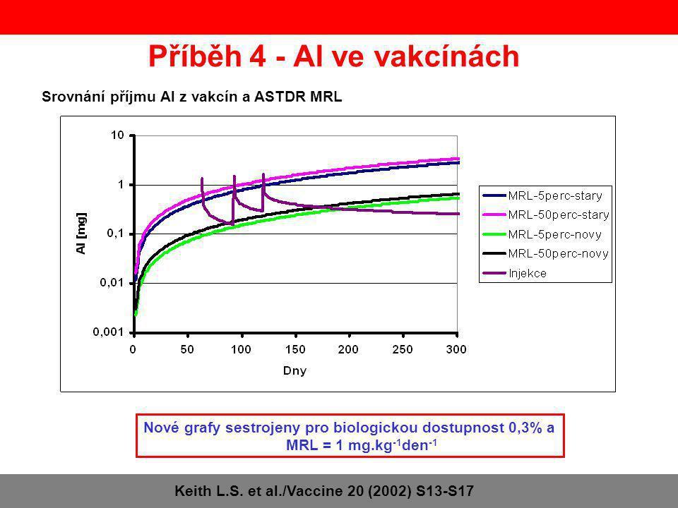 Příběh 4 - Al ve vakcínách Srovnání příjmu Al z vakcín a ASTDR MRL Keith L.S. et al./Vaccine 20 (2002) S13-S17 Nové grafy sestrojeny pro biologickou d