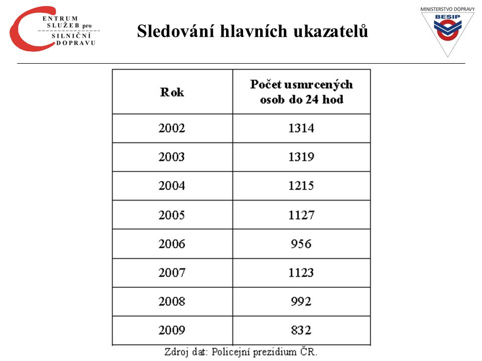 Počet mrtvých na 100 km silniční sítě