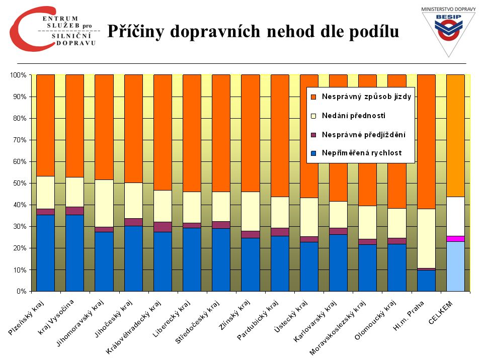 Účast škol v %
