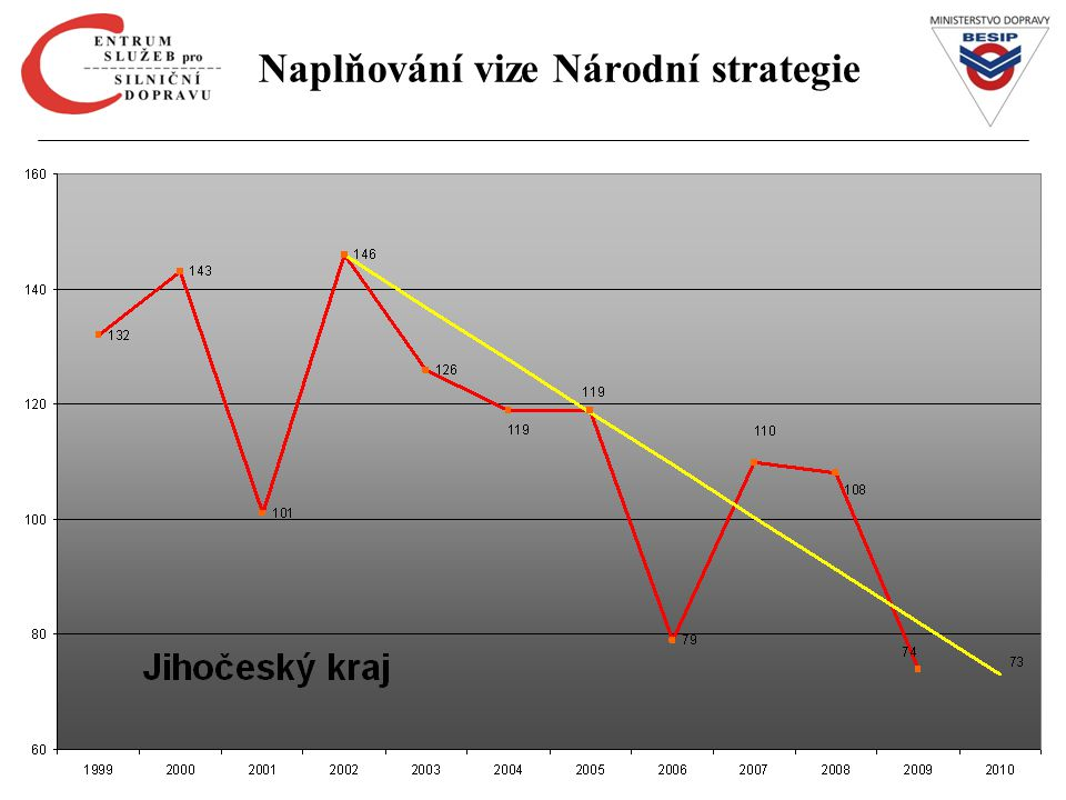 Počet usmrcených za I. pol. 2010 dle krajů