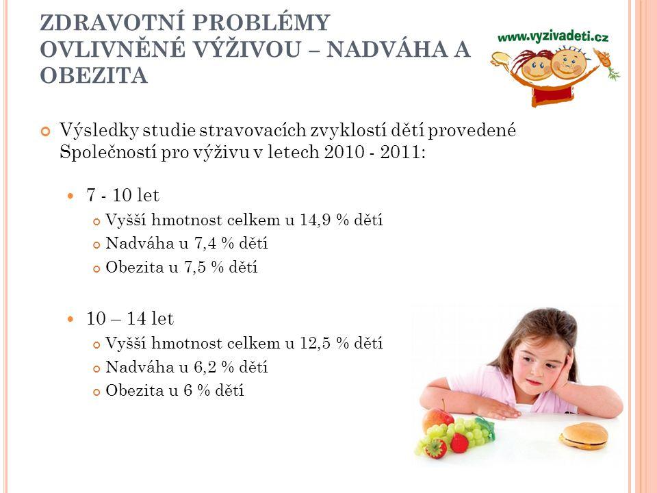 DŮSLEDKY ZDRAVOTNÍCH PROBLÉMŮ OVLIVNĚNÝCH VÝŽIVOU Psychosociální problémy Riziko KVO – AIM, CMP Snížená fyzická výkonnost, zadýchávání, zátěž pro skelet Nadváhou v ČR trpí 30 % žen a téměř 50 % mužů Čímž se ČR řadí na 5.