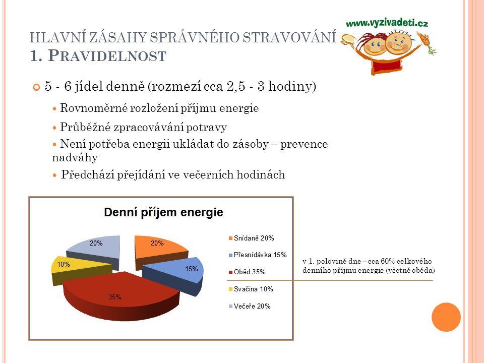 HLAVNÍ ZÁSAHY SPRÁVNÉHO STRAVOVÁNÍ 1. P RAVIDELNOST 5 - 6 jídel denně (rozmezí cca 2,5 - 3 hodiny) Rovnoměrné rozložení příjmu energie Průběžné zpraco