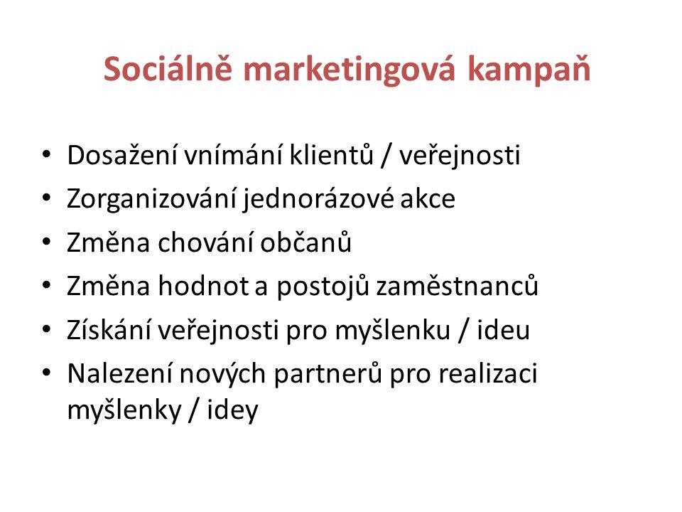 Sociální marketing – pojmosloví Trh, poptávka, nabídka Přání, potřeby spotřebitele, klienti, uživatelé Směna a transakce Výrobní, prodejní, marketingová koncepce Marketingový mix Publicita, public relations, reklama Goodwill, značka, firemní kultura Komunikace