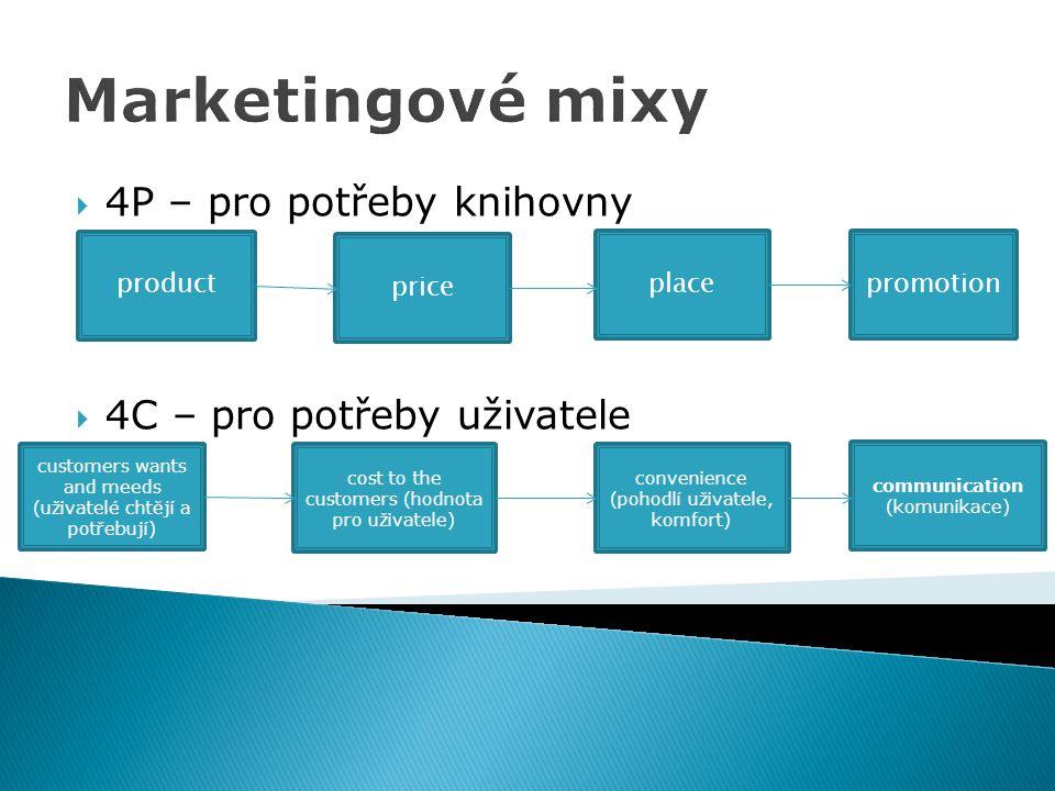 Marketingové mixy  4P – pro potřeby knihovny  4C – pro potřeby uživatele product price placepromotion customers wants and meeds (uživatelé chtějí a