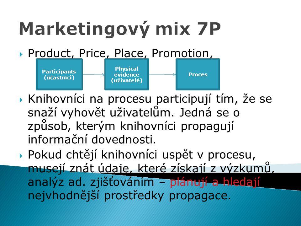 Marketingový mix 7P  Product, Price, Place, Promotion,  Knihovníci na procesu participují tím, že se snaží vyhovět uživatelům. Jedná se o způsob, kt