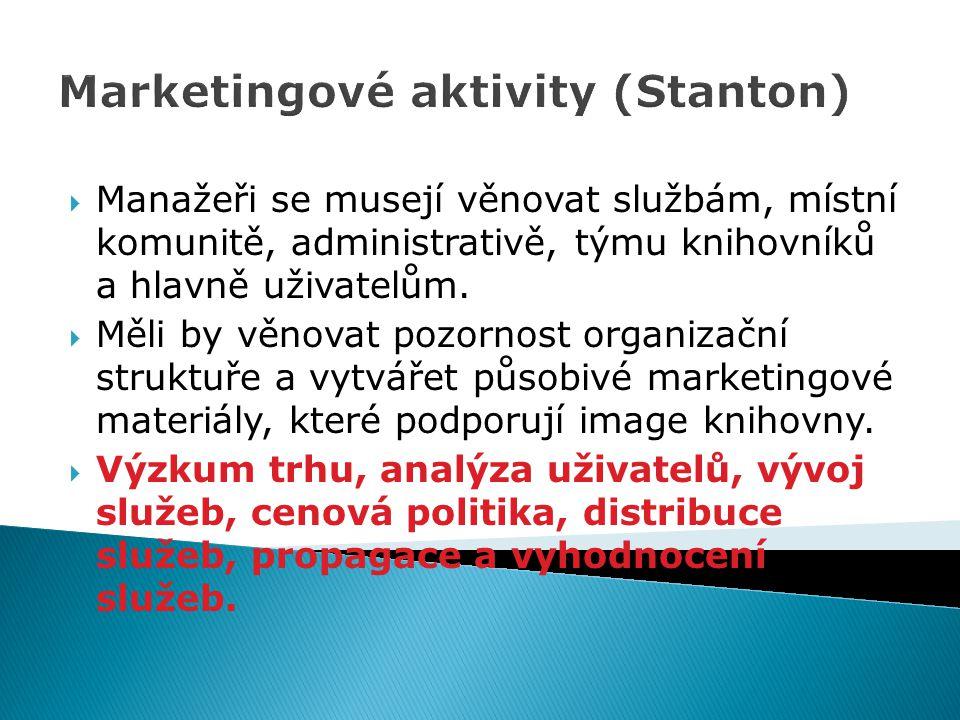 Marketingové aktivity (Stanton)  Manažeři se musejí věnovat službám, místní komunitě, administrativě, týmu knihovníků a hlavně uživatelům.  Měli by