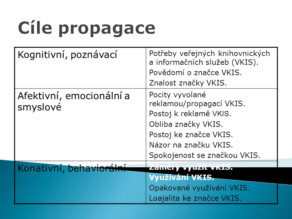 Cíle propagace Kognitivní, poznávací Potřeby veřejných knihovnických a informačních služeb (VKIS). Povědomí o značce VKIS. Znalost značky VKIS. Afekti