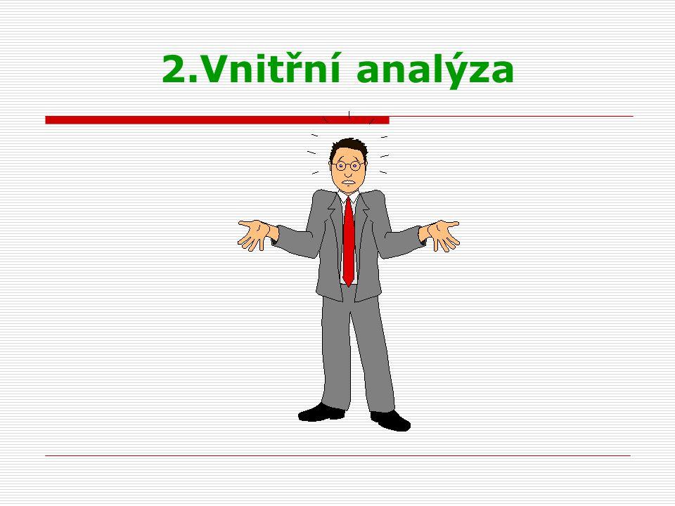 Obsah vnitřní analýzy  vnitřní analýza se zaměřuje na identifikaci silných a slabých stránek společnosti, to znamená vyhodnocuje obsah vnitřních procesů a výsledků těchto procesů  obsah vnitřní analýzy je podmíněn frekvencí kontaktů se zákazníkem