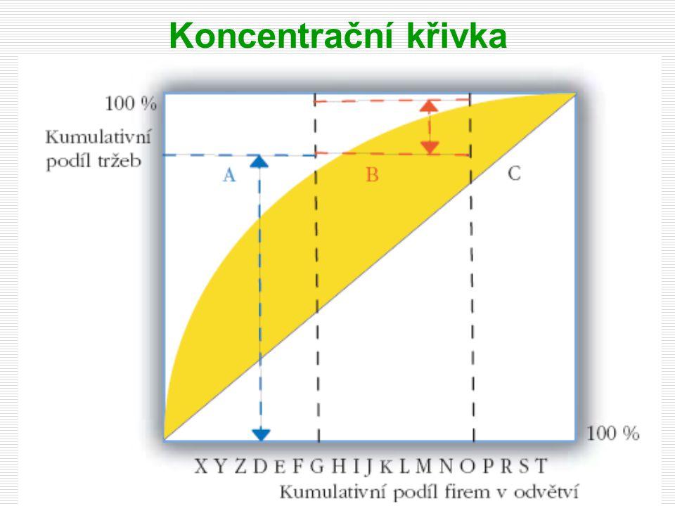 Příklad koncentrační křivky