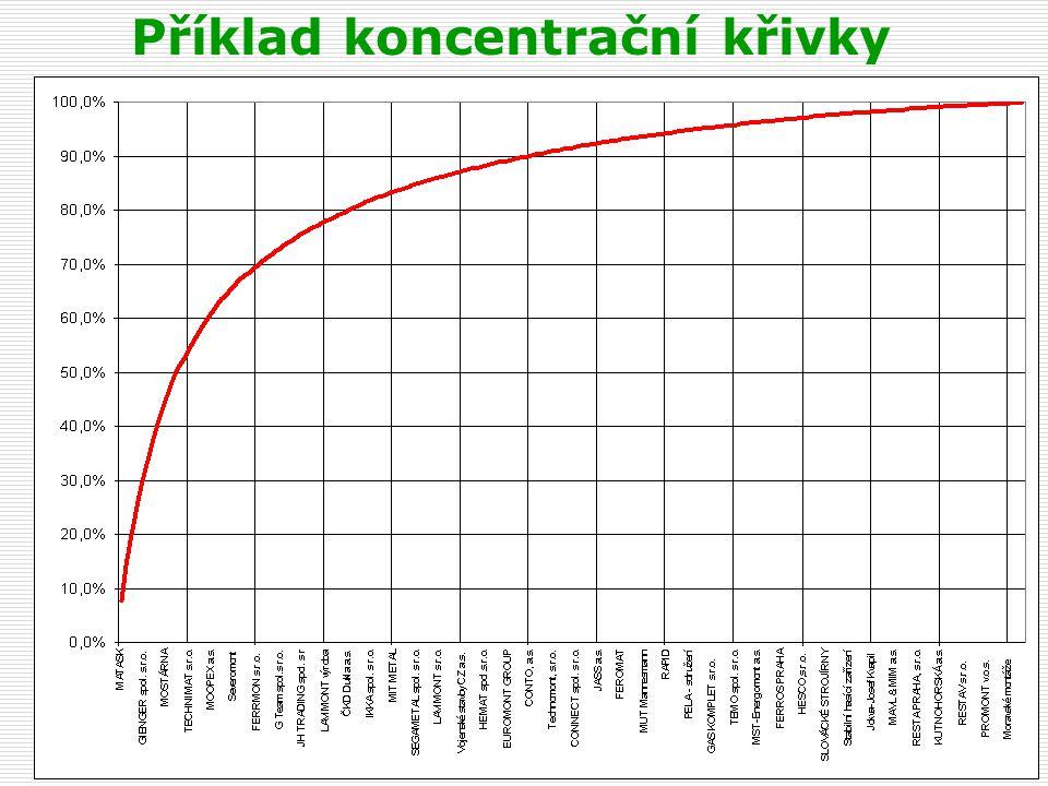 Vývoj koncentrační křivky