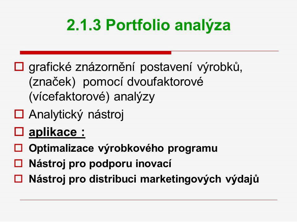 2.1.3 Portfolio analýza  grafické znázornění postavení výrobků, (značek) pomocí dvoufaktorové (vícefaktorové) analýzy  Analytický nástroj  aplikace