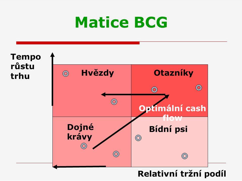 Matice BCG Relativní tržní podíl Tempo růstu trhu HvězdyOtazníky Dojné krávy Bídní psi Optimální cash flow