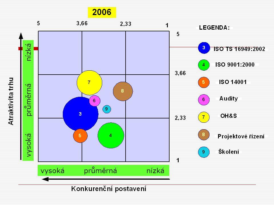 2.1.3 Jiné typy matic pro portfolio analýzy  Matice Shell  Abellova a Hammondova matice investičních příležitostí  Model strategických podmínek A.D.Littla  Rozměr 3 x 3  Konkurenční schopnosti společnosti  Vyhlídky pro ziskovost oboru  Rozměr 3 x 3  Atraktivita trhu  Konkurenční pozice  Rozměr 5 x 4  Konkurenční pozice  Stádia zralosti odvětví